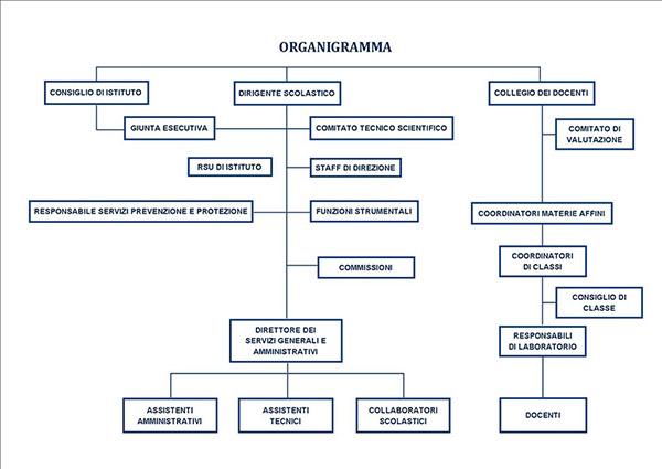 organigramma-ultimo-2012